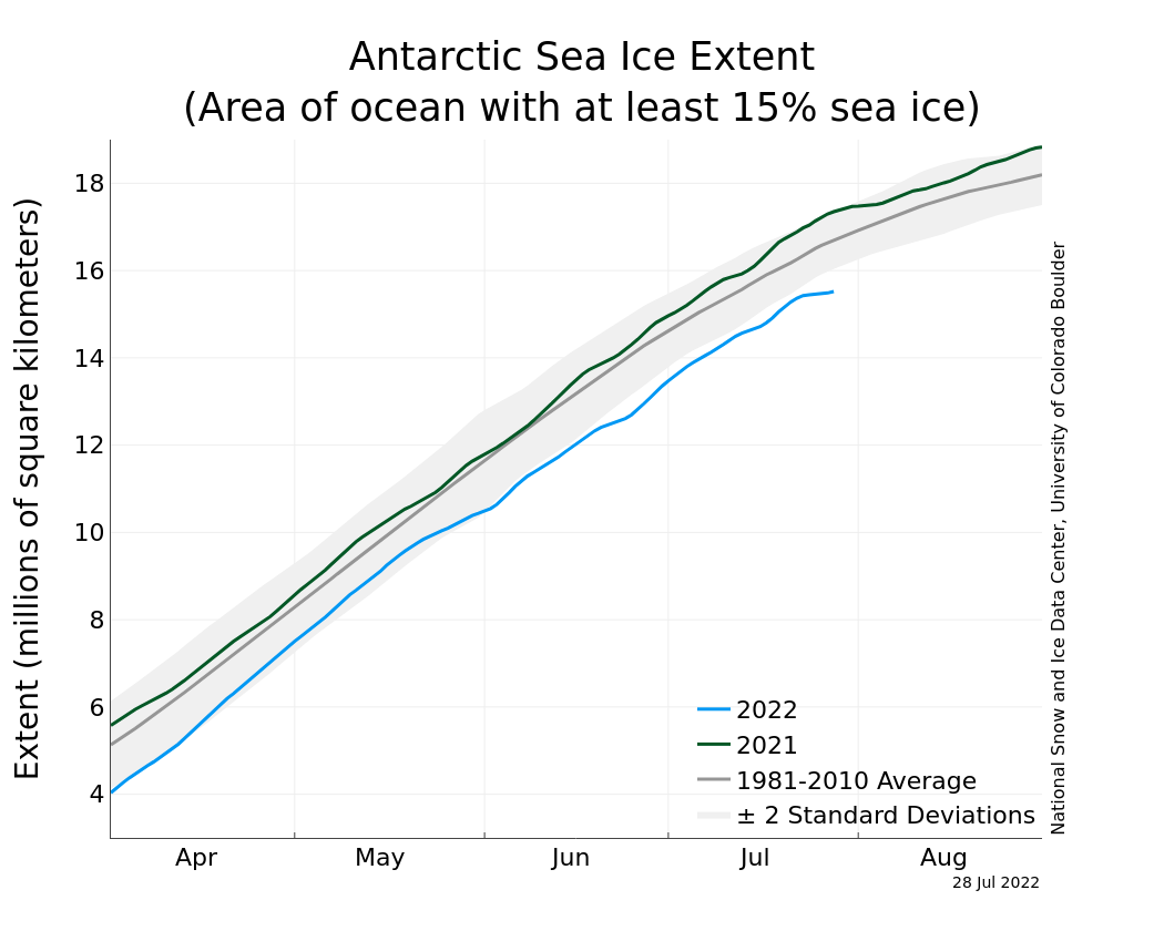 NSIDC Antarctic Sea Ice