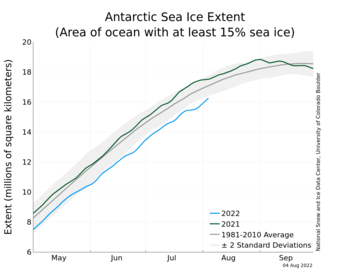 Antarctic Sea Ice - Extent