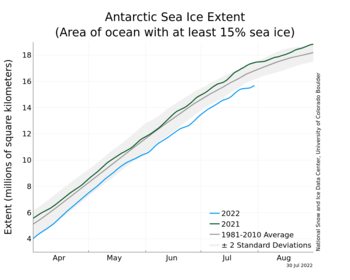 Antarctic Sea Ice Extent Time Series