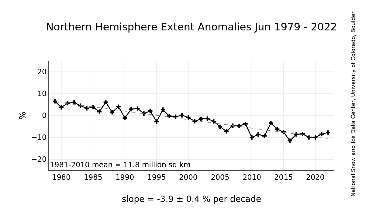 http://nsidc.org/data/seaice_index/images/n_plot_hires.png