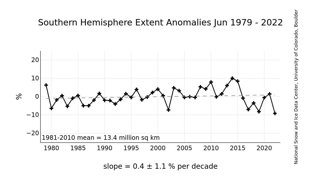 http://nsidc.org/data/seaice_index/images/s_plot_hires.png