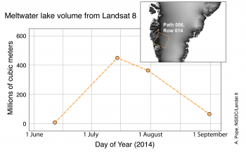 Figure 6a. This plot shows total meltwater lake volume in a set of Landsat 8 scenes over Greenland from the summer of 2014. Inset, location of the four satellite image scenes. The orange dot just above the scene outline is the location of Kangerlussuaq, where summer conditions reached record warmth.||Credit: A. Pope et al./Landsat 8|High-resolution image