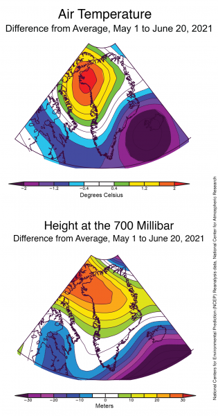Figure 2. The top plot shows air temperature as a difference from average, relative to 1981 to 2010, for the period of April 1 through June 20, 2020, in degrees Celsius. The bottom plot shows air pressure difference from average, relative to 1981 to 2010. This is shown as the height difference from average of the 700 mb pressure level (about 10,000 feet), in meters. ||Credit: National Centers for Environmental Prediction (NCEP) Reanalysis data, National Center for Atmospheric Research | High-resolution image