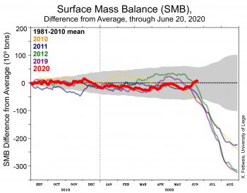 Figure 3. This graph shows the surface mass balance (SMB) for the Greenland Ice Sheet for the 2019 to 2020 autumn through spring season (red line) through June 20, 2020, relative to the 1981 to 2010 average. It also includes several recent years for comparison. SMB is the sum of snowfall and rainfall, minus any evaporation or runoff. The estimates come from a model based on daily weather measurements. ||Credit: X. Fettweis, Université de Liège, Belgium|High-resolution image
