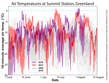 Air temperatures at Summit Station, Greenland