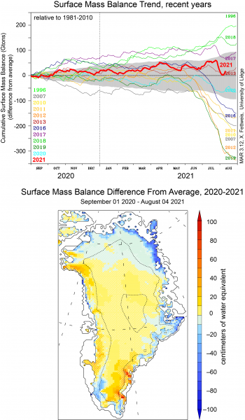 Figure 2b. This graph shows the estimates of surface mass balance (SMB) for the Greenland Ice Sheet for the 2020 autumn to 2021 winter and spring season (red line) through August 4, 2021 (based on forecast and re-analysis), relative to the 1981 to 2010 average. It also includes several recent years for comparison. SMB is the sum of snowfall and rainfall, minus any evaporation or runoff. The bottom graph shows SMB difference from average across the ice sheet through August 4. The estimates come from the MARv3.11 model based on daily weather measurements and projections. ||Credit: Amory et al. 2021, MARv3.11, Xavier Fettweis, Université de Liège, Belgium | High-resolution image