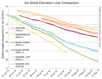 Figure 6. This graph shows a comparison of measured and modeled elevation loss due to surface melt for several Danish-operated weather stations (solid lines) and the MAR model at those sites (dashed lines). The locations of the stations are shown in Figure 5. || Credit: Dr. X. Fettweis, University of Liege, Belgium|High-resolution image