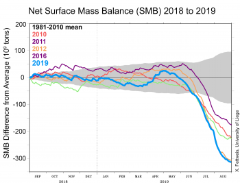Figure 3. This graph shows the total surface mass balance (SMB) for the Greenland ice sheet from September 2018 to August 2019. ||Credit: ?|High-resolution image