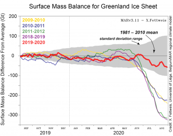 Surface mass balance for Greenland 2019-2020 relative to a 1981-2010 reference period