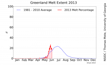 Figure 2. The graph above shows the daily percent of the Greenland Ice Sheet surface that has shown melt, as of June 18, 2013 (red), along with the average surface melt extent for 1981 to 2010 (blue). ||Credit: National Snow and Ice Data Center/Thomas Mote, University of Georgia |High-resolution image