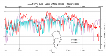 Figure 4. The graph shows Summit, Greenland temperatures for 2011 (purple), 2012 (red), and 2013 to date (green). ||Credit: National Snow and Ice Data Center/Christopher Shuman and Michael Schnaubelt, UMBC JCET and Thomas Mefford, CIRES/NOAA |High-resolution image