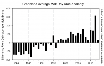 Figure 3: melt extent departure from average for 1978 to 2013