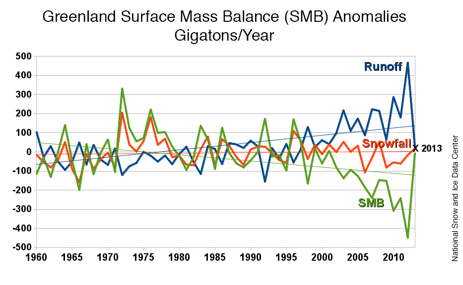 2013 in review; 2014 melt begins | Greenland Ice Sheet Today