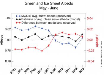 graph of albedo
