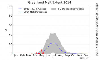 plot of surface melt extent