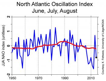 graph of NAO