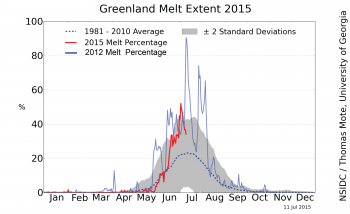 melt area graph