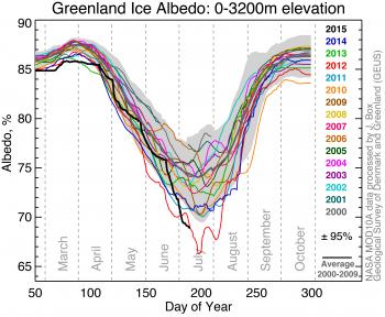 albedo graph