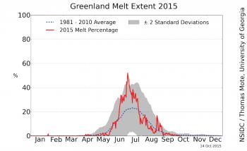 melt extent graph