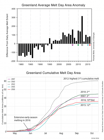 cumulative and anomaly melt day areas