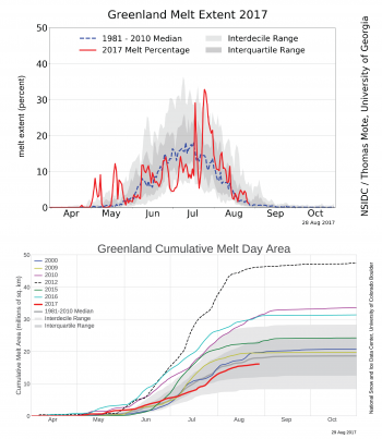 Figure 2. The top chart shows the daily melt extent as a percentage of the ice sheet area through 30 June 2017. The bottom chart shows the cumulative melt area (the running sum of the daily area experiencing melt) in millions of square kilometers for certain years between 2000 to 2017.