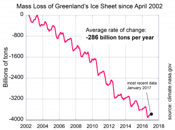 The NASA Gravity Recovery and Climate Experiment (GRACE) satellites detect changes in Earth's gravity, gravitational-change-based monthly estimate of the net mass change of Greenland's ice sheet since 2000. Credit: climate.nasa.gov