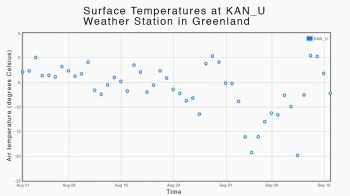Figure 3. This plot shows the daily average surface air temperature in degrees Celsius for the KAN_U weather station in Greenland.