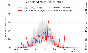Figure 2. This chart shows the daily melt extent as a percentage of the ice sheet area through 24 September 2017.