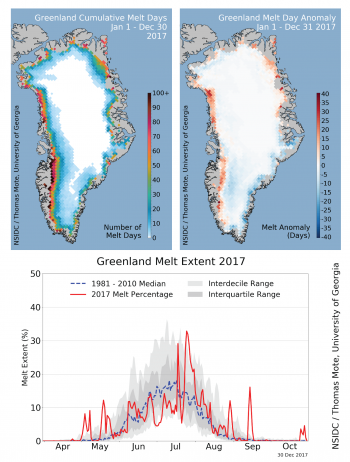 . Cumulative melt days for the 2017 melt season (upper left) and melt day anomaly, or difference from the average (upper right) for the same period, referenced to 1981-2010. Below is a plot of daily melt area as a percentage of the ice sheet for the entire season.
