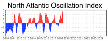 Figure 3b. This plot shows the 3-month running average of the North Atlantic Oscillation (NAO) index for the current decade thorough June, 2018.