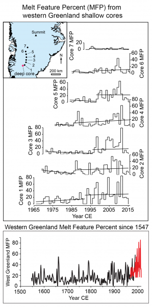 Figure 5. The top chart shows melt feature percent (MFP) records from GreenTrACS firn cores (numbered points on inset map) across the upper ice sheet areas of southwest Greenland. A deeper core was acquired at the location marked in red, which preserved a record of similar melt features for the years 1547 to 1989. The bottom graph shows record melt from two west Greenland ice cores, showing that modern melt rates, in red, are higher than at any time in the record since at least 1550 Common Era (CE), in black. The record is plotted as the percent of each year's layer represented by refrozen melt water.