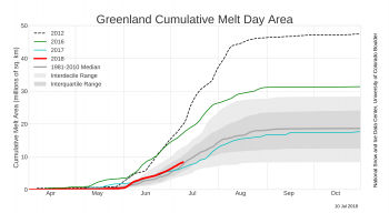 Figure 2. Cumulative melt area graph for 2018 to date, 2017, 2016 and the 1981-2010 period showing the pace of melting for the respective periods. he bottom chart shows the cumulative melt area (the running sum of the daily area experiencing melt) in millions of square kilometers for the three most recent melt seasons: 2015, 2016, and 2017.