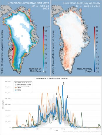 Figure 1. The top map shows the cumulative melt days for the 2018 melt season through July 7 (upper left) and the difference from the average (upper right) for May and June combined, referenced to the 1981 to 2010 period. Below is a plot of daily melt area for the 2018 season through July 7, compared with melt extents for 2017, 2016, and the 1981 to 2010 period. Data courtesy of Thomas Mote, University of Georgia. About the data||Credit: National Snow and Ice Data Center/Thomas Mote, University of Georgia|High-resolution image