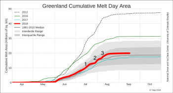 Figure 2. Cumulative melt area graph for 2018 to date, 2017, 2016, and the 1981 to 2010 period showing the pace of melting for the respective periods. he bottom chart shows the cumulative melt area (the running sum of the daily area experiencing melt) in millions of square kilometers for the three most recent melt seasons: 2015, 2016, and 2017. About the data||Credit: National Snow and Ice Data Center/Thomas Mote, University of Georgia|High-resolution image