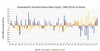 Figure 3. Model results for the Greenland Ice Sheet snowfall and melt runoff since 1960. The model (MAR 3.9) was run using input from NCEP weather reanalysis data. SMB stands for 'surface mass balance', the net difference between snowfall input and meltwater runoff (or evaporation) loss. The bars show the relative difference from a reference period of observations and modelling (1981-2010). Source is Dr. Xavier Fettweis, MAR 3.9 model, see http://climato.be/melt