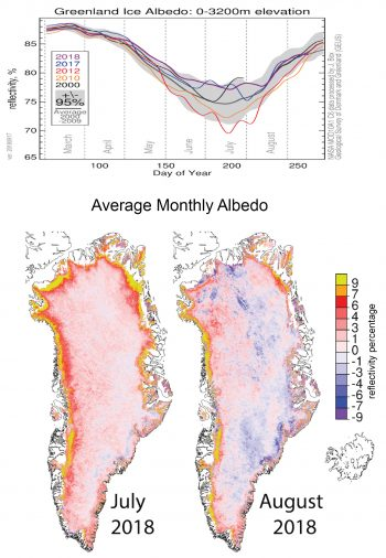 Figure 4. The top graph shows the trend of reflectivity for the entire Greenland Ice Sheet for 2018 through September 15, and four reference years: 2000, 2010, 2012, and 2017. The grey band represents the 5-to-95 percentage range for the 2000 to 2009 reference period. The maps below show average monthly albedo, or reflectance, for July 2018, on the left, and August 2018, on the right.