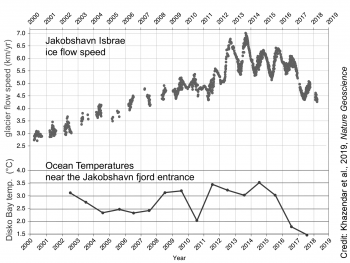 Figure 6. Ice flow speed for a point near the front of Jakobshavn Isbrae, the largest glacier in Greenland, derived from a number of satellite data sets; and ocean temperatures from 250 m depth (about 825 feet below the surface) measured in Disko Bay, located just in front of the glacier fjord. Jakobshavn Isbrae is near the center of the western coast of Greenland.