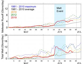 A parcela superior estima o escoamento da água derretida da camada de gelo da Groenlândia por vários anos quentes e a média e a máxima do período de referência de 1981 a 2010, em bilhões de toneladas por dia