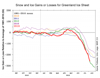 Figure 3. Top graph, estimated snow and ice gain or loss for the Greenland Ice Sheet for several recent years, in billions of tons, relative to the average of the reference period, 1981-2010; lower two graphs show estimated melt runoff (upper graph) and total amount of melt (lower graph), in billions of tons per day for several recent years. Dashed lines indicate forecast values for early August. Model results from the MAR 3.9 model provided by Xavier Fettweis.