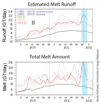 Figure 3b. lower two graphs show estimated melt runoff (upper graph) and total amount of melt (lower graph), in billions of tons per day for several recent years. Dashed lines indicate forecast values for early August. Model results from the MAR 3.9 model provided by Xavier Fettweis.