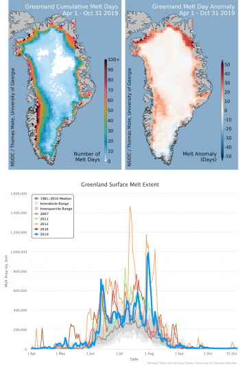 Figure 1. At top left, a map of the total number of days of surface melting for the Greenland Ice Sheet spanning the full summer season. At top right, the difference between 2019 total melt days and the 1981-2010 average number of melt days. Lower panel shows the daily area of surface melting for 2019 and several recent years.