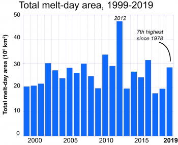 Figure 2. Bar chart showing the total melt-day extent (the sum of the daily melt area for the season) for 2019 and the preceding 20 years.