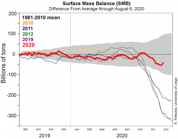 Figure 3. This graph shows the surface mass balance (SMB) for the Greenland Ice Sheet for the 2019 autumn to 2020 spring season (red line) through August 6, 2020, relative to the 1981 to 2010 average. It also includes several recent years for comparison. SMB is the sum of snowfall and rainfall, minus any evaporation or runoff. The estimates come from a model based on daily weather measurements. ||Credit: X. Fettweis, Université de Liège, Belgium|High-resolution image