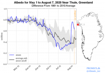Figure 6. This figure shows the albedo of the snow surface near Thule, Greenland, over the summer of 2020 compared with the 1981 to 2010 average. ||Credit: XX|High-resolution image