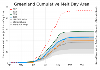 cumulative melt days area for 2020