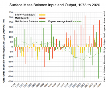 Input and output for SMB 1978-2020