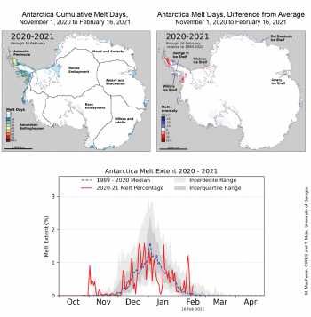 Figure 1. The top left map shows the total melt days for the Antarctic Ice Sheetbetween November 1, 2020 to February 16, 2021. The top right map shows the difference from average relative to the 1989 to 2010 reference period; bottom, daily melt extent as a percent of the ice cap for the 2020-2021 season through 16 February, and the average values and ranges for the reference period. Credit: M. MacFerrin, CIRES and T. Mote, University of Georgia |High-resolution image