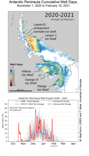 Figure 2, top, total melt days for the Peninsula region for 01 November 2020 to 16 February 2021. Note scale change from Figure 1. Bottom, daily total melt as a percent of the total ice area of the region for the 2020-2021 season through 16 February, and the average values and ranges for the reference period (1989-2010).