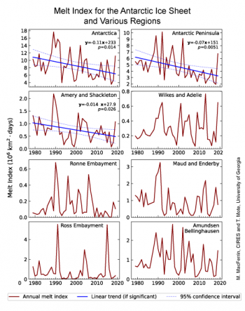 Figure 4. Theses graphs show the melt index area for the Antarctic Ice Sheet and its various regions. Two regions have statistically significant trends, the Antarctic Peninsula and the Amery and Shackleton areas, as well as the Antarctic Ice Sheet as a whole. ||Credit: M. MacFerrin, CIRES and T. Mote, University of Georgia | High-resolution image