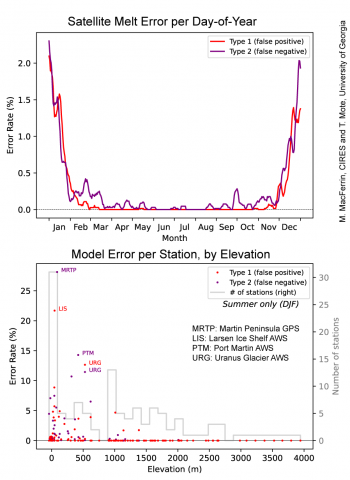 Figure 7. Error analysis of the revised Greenland Today melt detection processing for Antarctica Today. Top graphic, error rate as percentage of comparison weather stations for a given day of the year spanning 2002-2020. Bottom, errors at individual stations for the summer months only showing relationship with elevation. Credit: M. MacFerrin, CIRES and T. Mote, University of Georgia |High-resolution image